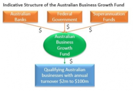 EXPLAINED: SME BUSINESS GROWTH FUND
